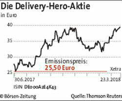 Die Delivery-Hero-Aktie